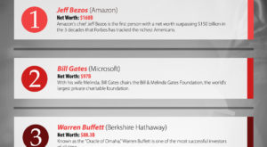Top 3 Richest People in America (Forbes 400 2018)