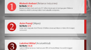 Top 3 Richest People in India (Forbes 2018)